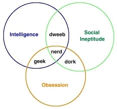 building-science-geek-nerd-dork-venn-diagram