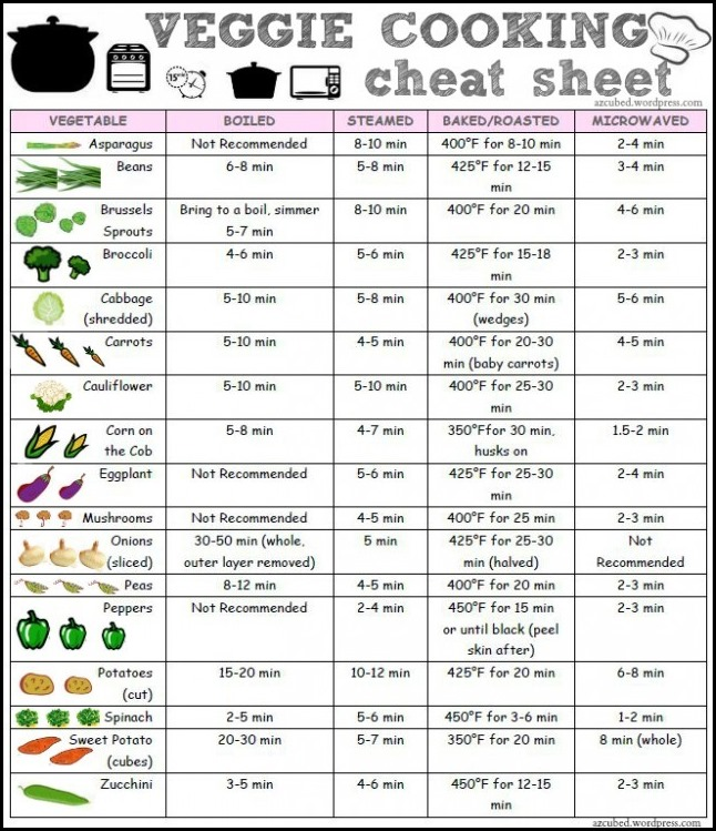 cooking veggie cheat sheet